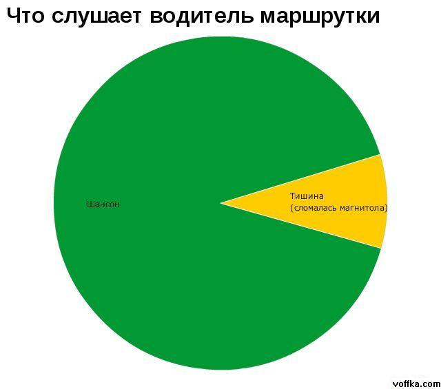 Жизнь в графиках