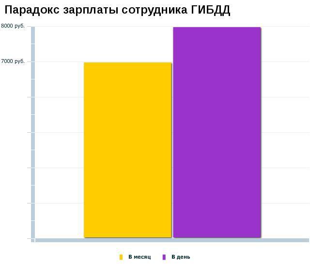 диаграммы