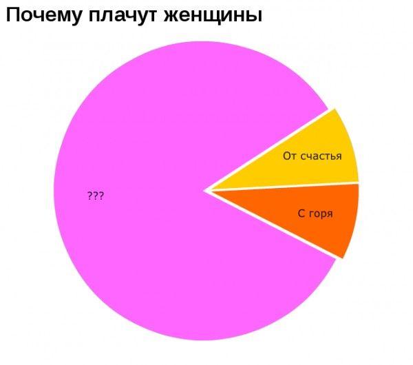 диаграмы